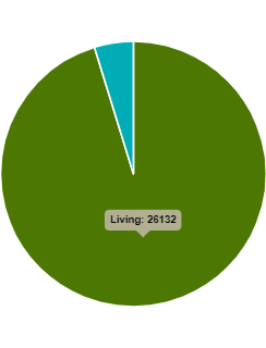 Figure 1: Statistics on the number of liver, kidney, heart transplants